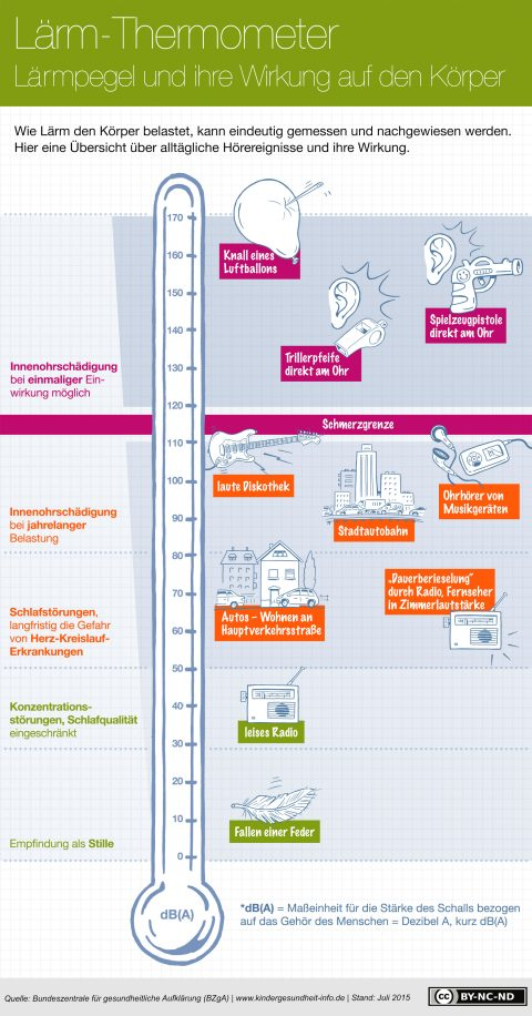 Infografik_Laerm_BZgA_Kindergesundheit-info