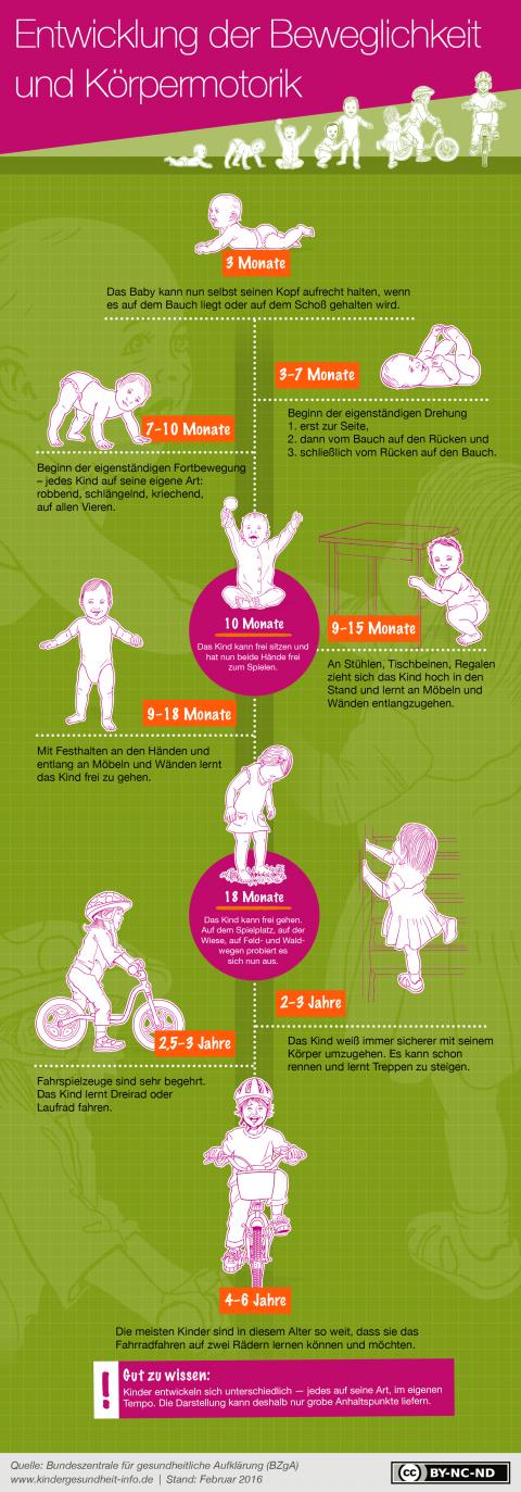 Infografik_Motorik-Entwicklung_BZgA-kindergesundheit-info